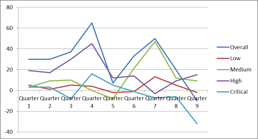 2014-09-19 - Security Defects Metrics - Graph 3