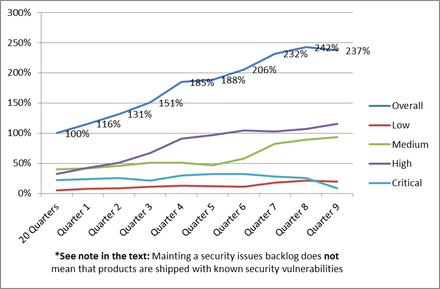 2014-09-19 - Security Defects Metrics - Graph 4